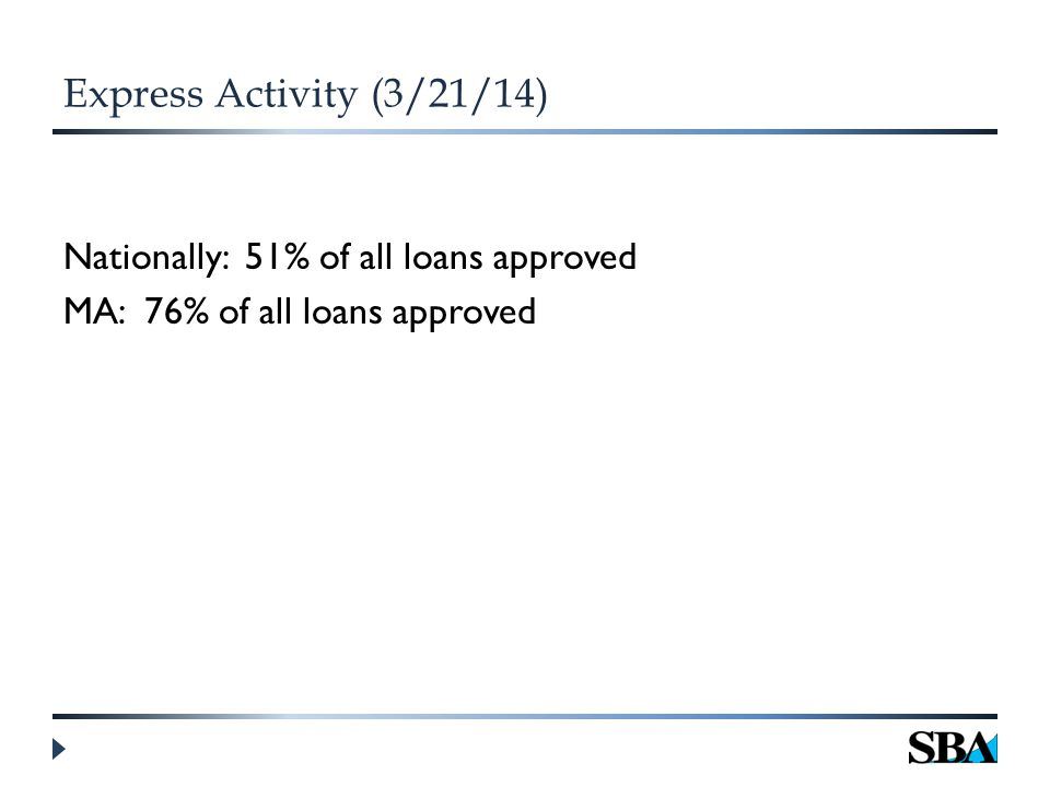 Express Activity (3/21/14) Nationally: 51% of all loans approved MA: 76% of all loans approved