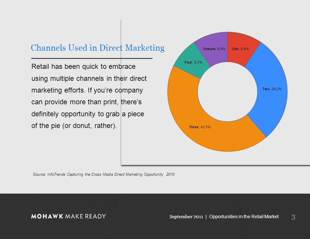 September 2011 | Opportunities in the Retail Market 3 Channels Used in Direct Marketing Retail has been quick to embrace using multiple channels in their direct marketing efforts.