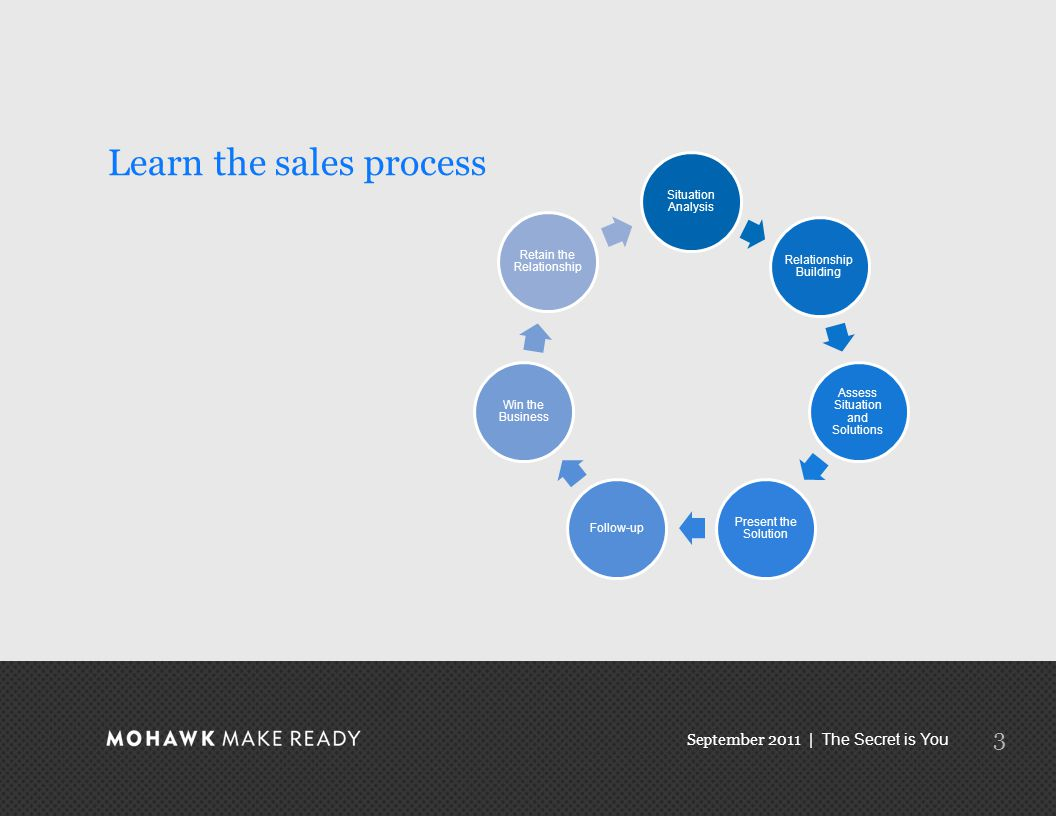 September 2011 | The Secret is You Learn the sales process 3 Situation Analysis Relationship Building Assess Situation and Solutions Present the Solution Follow-up Win the Business Retain the Relationship