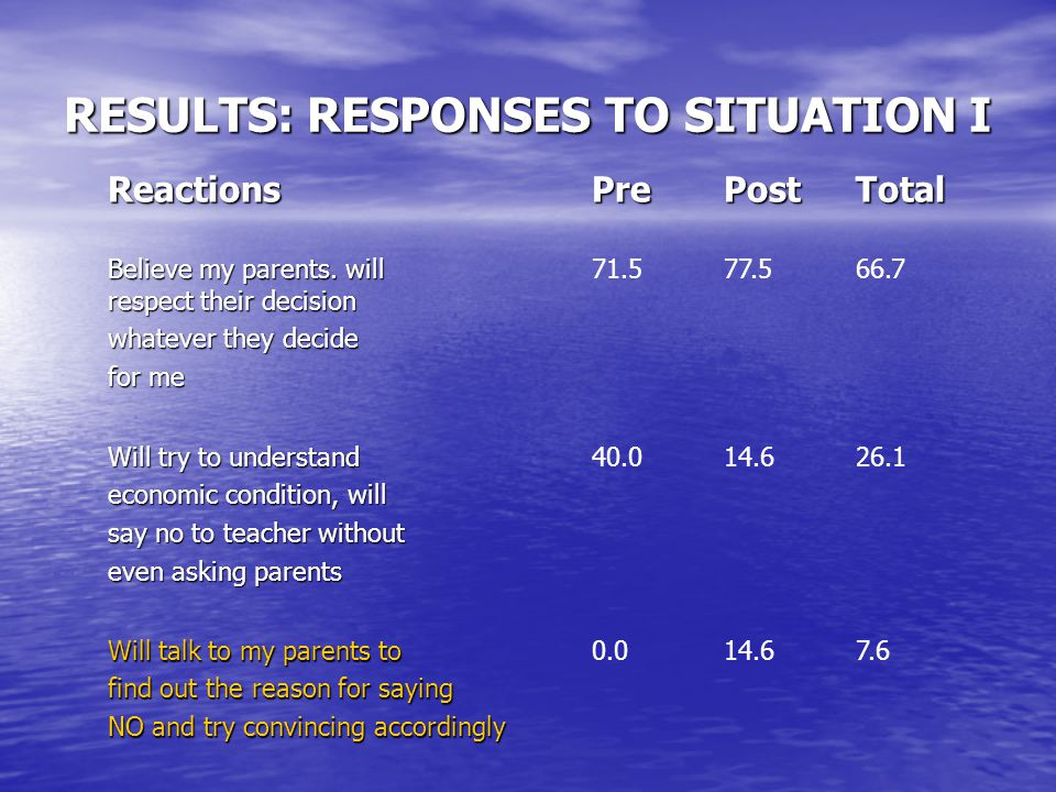 RESULTS: RESPONSES TO SITUATION I ReactionsPrePostTotal Believe my parents.