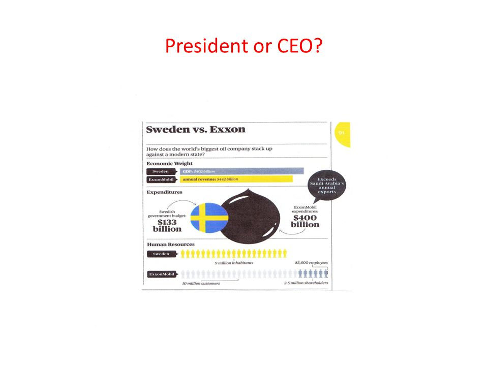 President or CEO?