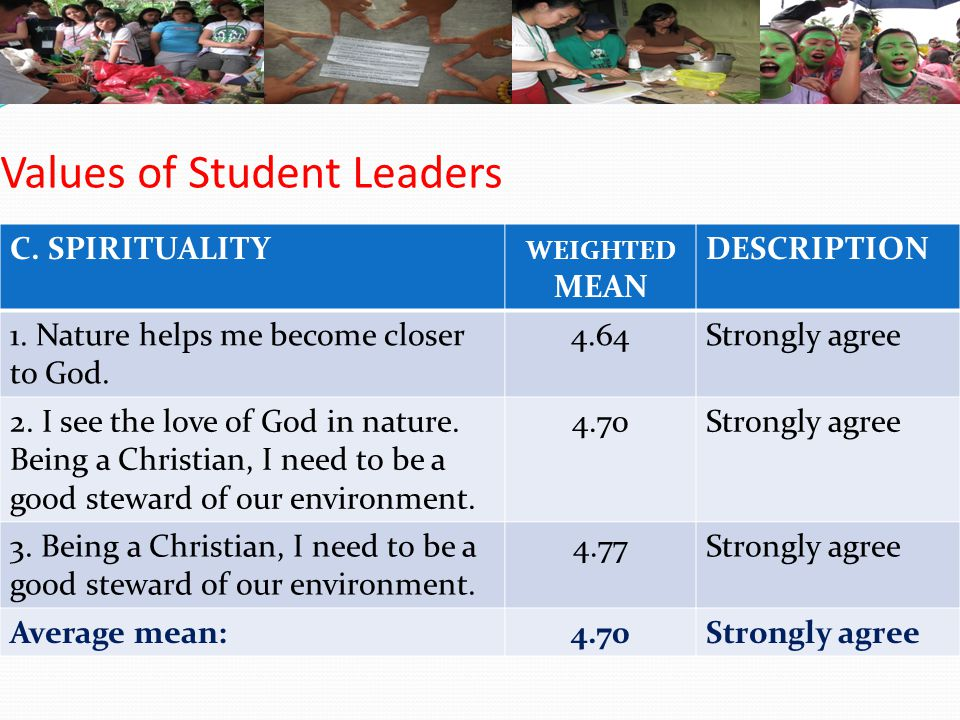 Values of Student Leaders C. SPIRITUALITY WEIGHTED MEAN DESCRIPTION 1. Nature helps me become closer to God. 4.64Strongly agree 2. I see the love of G