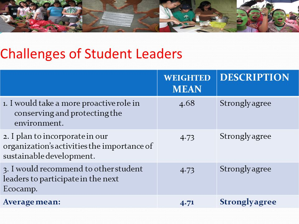 Challenges of Student Leaders WEIGHTED MEAN DESCRIPTION 1. I would take a more proactive role in conserving and protecting the environment. 4.68Strong