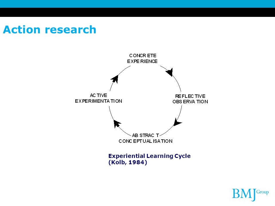 Action research Experiential Learning Cycle (Kolb, 1984)