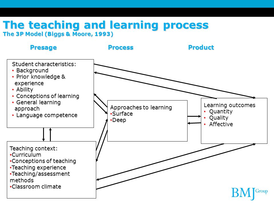 The teaching and learning process The 3P Model (Biggs & Moore, 1993) Presage Process Product Student characteristics: Background Background Prior knowledge & experience Prior knowledge & experience Ability Ability Conceptions of learning Conceptions of learning General learning approach General learning approach Language competence Language competence Teaching context: Curriculum Curriculum Conceptions of teaching Conceptions of teaching Teaching experience Teaching experience Teaching/assessment methods Teaching/assessment methods Classroom climate Classroom climate Approaches to learning Surface Surface Deep Deep Learning outcomes Quantity Quantity Quality Quality Affective Affective
