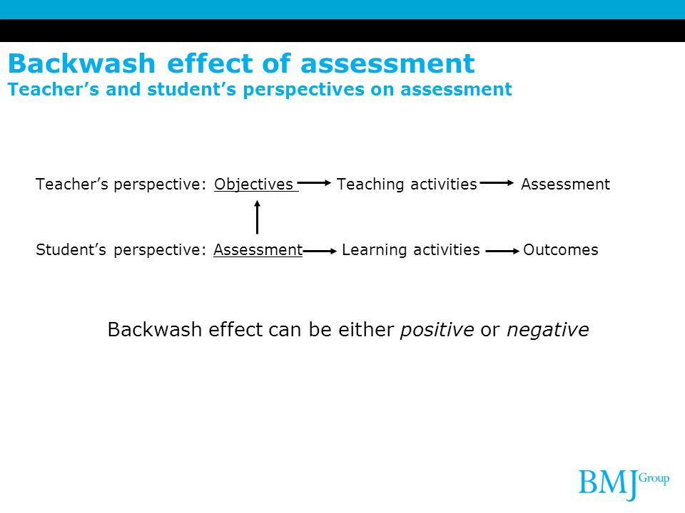 Backwash effect of assessment Teacher's and student's perspectives on assessment Teacher's perspective: Objectives Teaching activities Assessment Student's perspective: Assessment Learning activities Outcomes Backwash effect can be either positive or negative