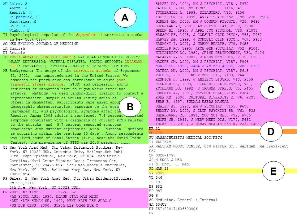 BLAZER DG, 1994, AM J PSYCHIAT, V151, P979 EATON L, 2001, NY TIMES 1116, A1 FOTHERGILL A, 1999, DISASTERS, V23, P156 FULLERTON CS, 1999, AVIAT SPACE ENVIR MD, V70, P902 GINEXI EM, 2000, AM J COMMUN PSYCHOL, V28, P495 GOENJIAN AK, 2001, AM J PSYCHIAT, V158, P788 GREEN BL, 1990, J APPL SOC PSYCHOL, V20, P1033 HANSON RF, 1995, J CONSULT CLIN PSYCH, V63, P987 HARVEY AG, 1999, J CONSULT CLIN PSYCH, V67, P985 KAWACHI I, 2001, J URBAN HEALTH, V78, P458 KESSLER RC, 1995, ARCH GEN PSYCHIAT, V52, P1048 KILPATRICK DG, 1987, CRIME DELINQUENCY, V33, P479 MADAKASIRA S, 1987, J NERV MENT DIS, V175, P286 MAZURE CM, 2000, AM J PSYCHIAT, V157, P896 NORTH CS, 1999, JAMA-J AM MED ASSOC, V282, P755 ORTEGA AN, 2000, AM J PSYCHIAT, V157, P615 POLE N, 2001, J NERV MENT DIS, V189, P442 RESNICK H, 1999, J ANXIETY DISORD, V13, P359 RESNICK HS, 1993, J CONSULT CLIN PSYCH, V61, P984 ROTHBAUM BO, 1992, J TRAUMA STRESS, V5, P455 RUBONIS AV, 1991, PSYCHOL BULL, V109, P384 RUEF AM, 2000, CULTURAL DIVERSITY E, V6, P235 SHAH B, 1997, SUDAAN USERS MANUAL SHALEV AY, 1998, AM J PSYCHIAT, V155, P630 SHALEV AY, 2000, J CLIN PSYCHIAT S5, V61, P33 SHERBOURNE CD, 1991, SOC SCI MED, V32, P705 SHORE JH, 1989, J NERV MENT DIS, V177, P681 TUCKER P, 2000, J BEHAV HEALTH SER R, V27, P406 NR 32 TC 179 PU MASSACHUSETTS MEDICAL SOC/NEJM PI WALTHAM PA WALTHAM WOODS CENTER, 860 WINTER ST,, WALTHAM, MA 02451-1413 USA SN 0028-4793 J9 N ENGL J MED JI N.