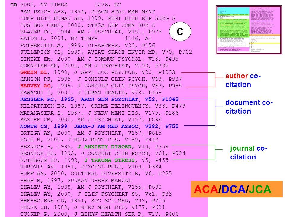CR 2001, NY TIMES 1226, B2 *AM PSYCH ASS, 1994, DIAGN STAT MAN MENT *DEP HLTH HUMAN SE, 1999, MENT HLTH REP SURG G *US BUR CENS, 2000, STF3A DEP COMM BUR C BLAZER DG, 1994, AM J PSYCHIAT, V151, P979 EATON L, 2001, NY TIMES 1116, A1 FOTHERGILL A, 1999, DISASTERS, V23, P156 FULLERTON CS, 1999, AVIAT SPACE ENVIR MD, V70, P902 GINEXI EM, 2000, AM J COMMUN PSYCHOL, V28, P495 GOENJIAN AK, 2001, AM J PSYCHIAT, V158, P788 GREEN BL, 1990, J APPL SOC PSYCHOL, V20, P1033 HANSON RF, 1995, J CONSULT CLIN PSYCH, V63, P987 HARVEY AG, 1999, J CONSULT CLIN PSYCH, V67, P985 KAWACHI I, 2001, J URBAN HEALTH, V78, P458 KESSLER RC, 1995, ARCH GEN PSYCHIAT, V52, P1048 KILPATRICK DG, 1987, CRIME DELINQUENCY, V33, P479 MADAKASIRA S, 1987, J NERV MENT DIS, V175, P286 MAZURE CM, 2000, AM J PSYCHIAT, V157, P896 NORTH CS, 1999, JAMA-J AM MED ASSOC, V282, P755 ORTEGA AN, 2000, AM J PSYCHIAT, V157, P615 POLE N, 2001, J NERV MENT DIS, V189, P442 RESNICK H, 1999, J ANXIETY DISORD, V13, P359 RESNICK HS, 1993, J CONSULT CLIN PSYCH, V61, P984 ROTHBAUM BO, 1992, J TRAUMA STRESS, V5, P455 RUBONIS AV, 1991, PSYCHOL BULL, V109, P384 RUEF AM, 2000, CULTURAL DIVERSITY E, V6, P235 SHAH B, 1997, SUDAAN USERS MANUAL SHALEV AY, 1998, AM J PSYCHIAT, V155, P630 SHALEV AY, 2000, J CLIN PSYCHIAT S5, V61, P33 SHERBOURNE CD, 1991, SOC SCI MED, V32, P705 SHORE JH, 1989, J NERV MENT DIS, V177, P681 TUCKER P, 2000, J BEHAV HEALTH SER R, V27, P406 document co- citation author co- citation journal co- citation ACA/DCA/JCA C