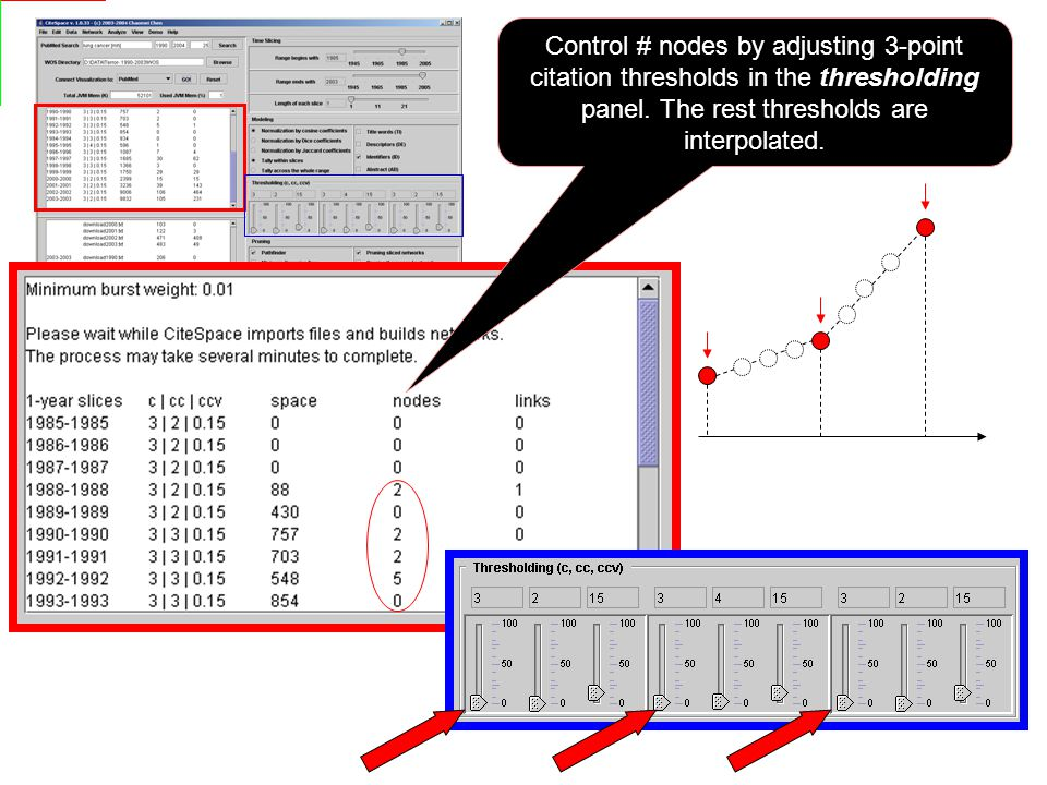 Control # nodes by adjusting 3-point citation thresholds in the thresholding panel.