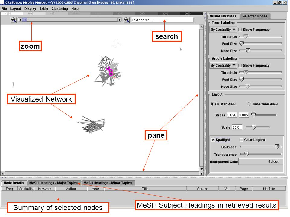 zoom Visualized Network Summary of selected nodes MeSH Subject Headings in retrieved results pane search