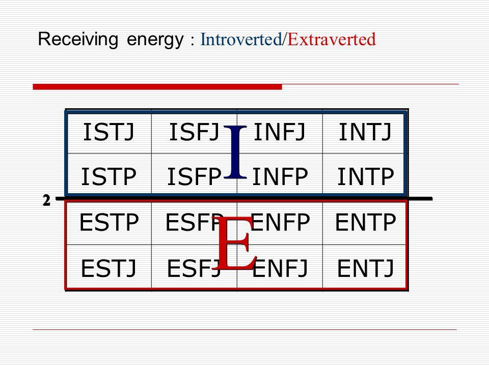 Receiving energy : Introverted/Extraverted ISTJISFJINFJINTJ ISTPISFPINFPINTP ESTPESFPENFPENTP ESTJESFJENFJENTJ 2 2 I I E E