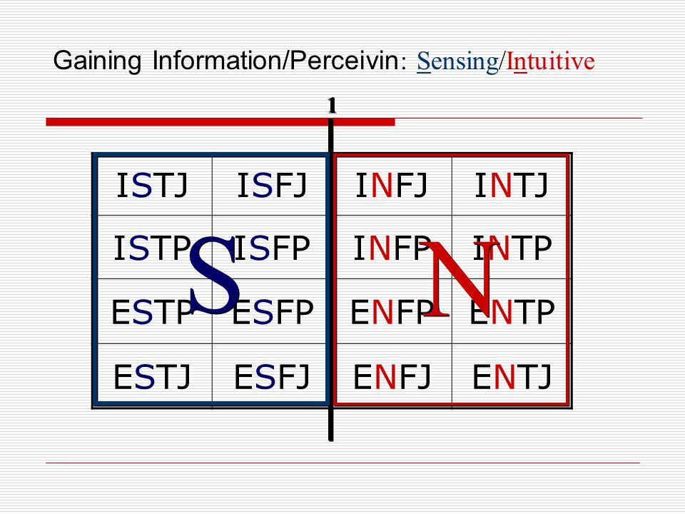 Gaining Information/Perceivin : Sensing/Intuitive ISTJISFJINFJINTJ ISTPISFPINFPINTP ESTPESFPENFPENTP ESTJESFJENFJENTJ 1 1 S S N N