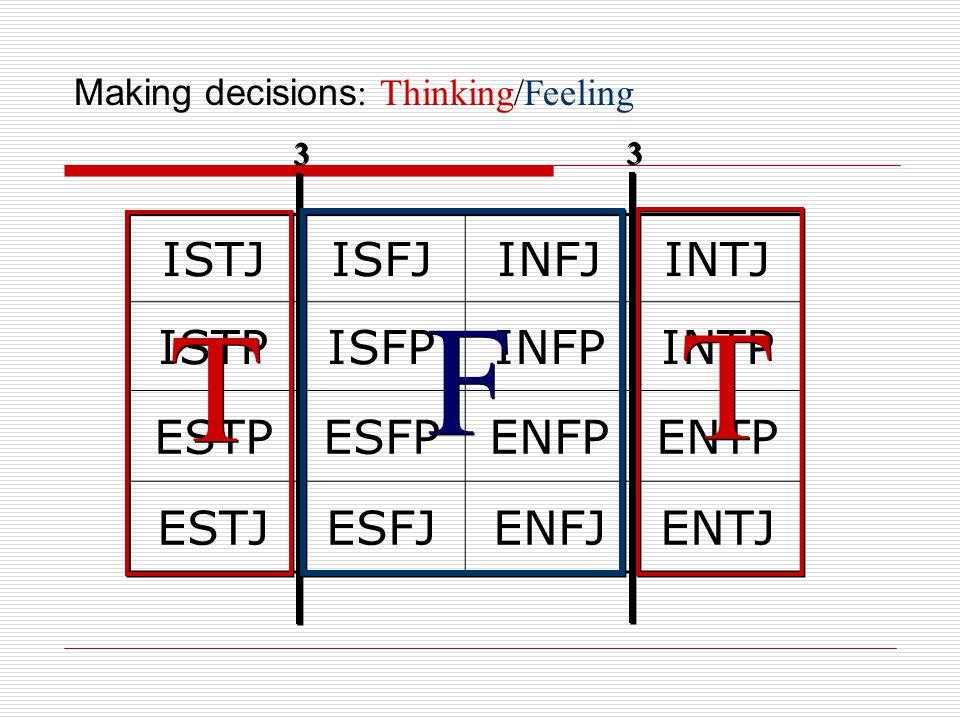 Making decisions : Thinking/Feeling ISTJISFJINFJINTJ ISTPISFPINFPINTP ESTPESFPENFPENTP ESTJESFJENFJENTJ 3 3 3 3 F F T T T T