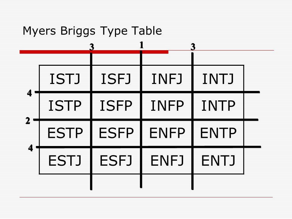 Myers Briggs Type Table ISTJISFJINFJINTJ ISTPISFPINFPINTP ESTPESFPENFPENTP ESTJESFJENFJENTJ 1 1 2 2 3 3 3 3 4 4 4 4