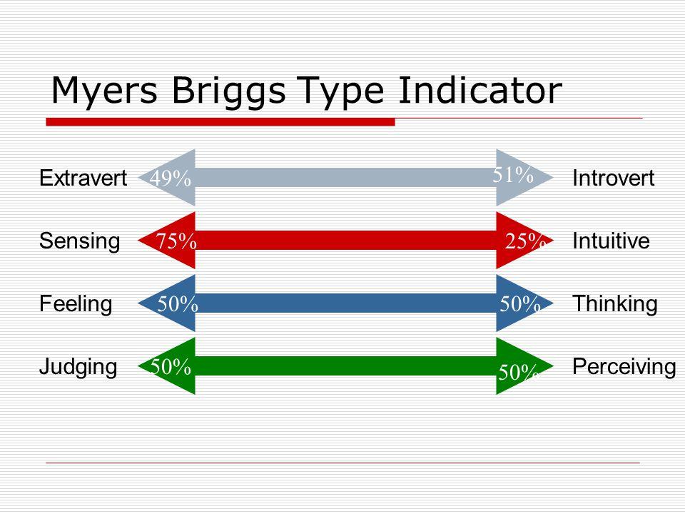 Myers Briggs Type Indicator ExtravertIntrovert 49% 51% SensingIntuitive 75%25% FeelingThinking 50% JudgingPerceiving 50%