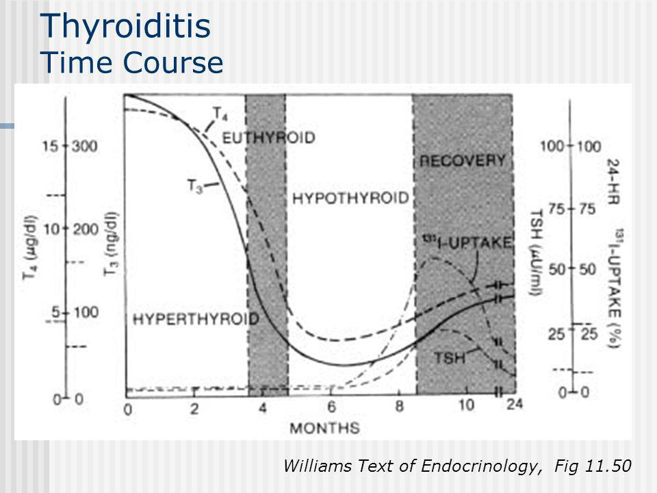 Thyroiditis Time Course Williams Text of Endocrinology, Fig 11.50