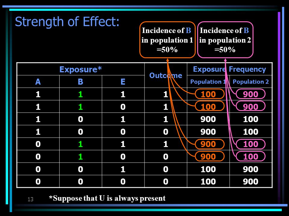 12 Strength of Effect: Exposure* Outcome Exposure Frequency ABE Population 1Population 2 1111100900 1101100900 1011 100 1000900100 0111900100 0100900100 0010 900 0000100900 *Suppose that U is always present Incidence of A in population 1 =50% Incidence of A in population 2 =50%