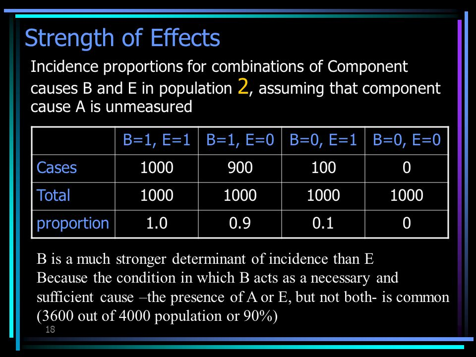 17 Strength of Effects Incidence proportions for combinations of Component causes B and E in population 1, assuming that component cause A is unmeasured B=1, E=1B=1, E=0B=0, E=1B=0, E=0 Cases10001009000 Total1000 proportion1.00.10.90 E is a much stronger determinant of incidence than B Because the condition in which E acts as a necessary and sufficient cause –the presence of A or B, but not both- is common (3600 out of 4000 population or 90%)