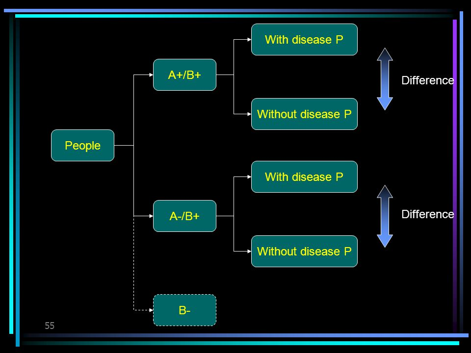 54 Observation about disease P (2) 100% of A+/P+ people have B 19% of A+/P- people have B 57% of A+/B+ people have P 100% of A-/P+ people have B 63% of A-/P- people have B Suppose that the association of B and P is causal Draw the causal map of disease P.