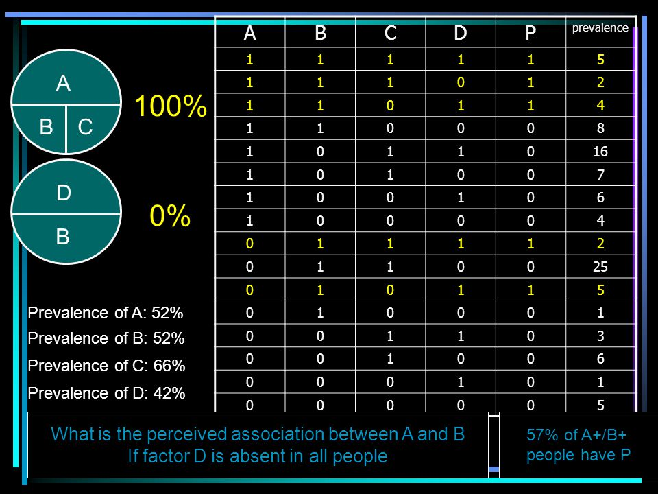 56 Observation about disease P 63% of A+/B+/P+ people have C 0% of A+/B+/P- people have C 100% of A+/B+/C+ people have P 100% of A-/B+/P+ people have D 0% of A-/B+/P- people have D Suppose that the association of C and D with P is causal Draw the causal map of disease P.