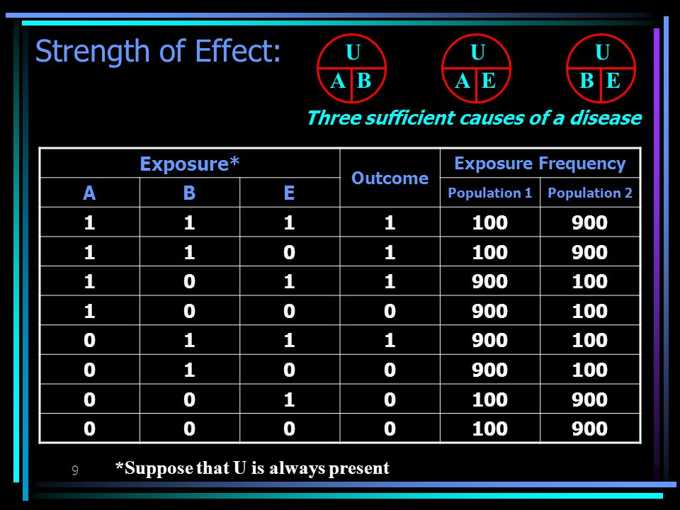 39 By definition, the induction time will always be zero for at least one component cause, the last to act.