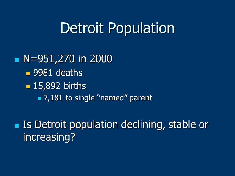 "Detroit Population N=951,270 in 2000 N=951,270 in 2000 9981 deaths 9981 deaths 15,892 births 15,892 births 7,181 to single ""named"" parent 7,181 to sin"