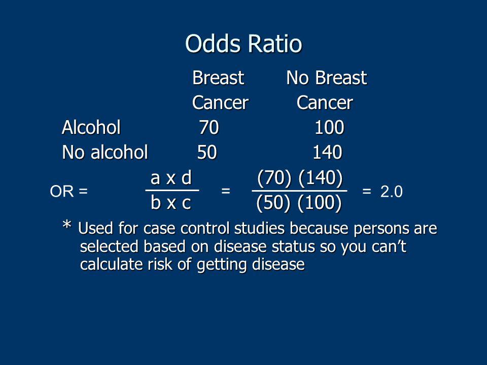 Odds Ratio Breast No Breast Breast No Breast Cancer Cancer Cancer Cancer Alcohol 70 100 No alcohol 50 140 a x d (70) (140) a x d (70) (140) b x c (50)