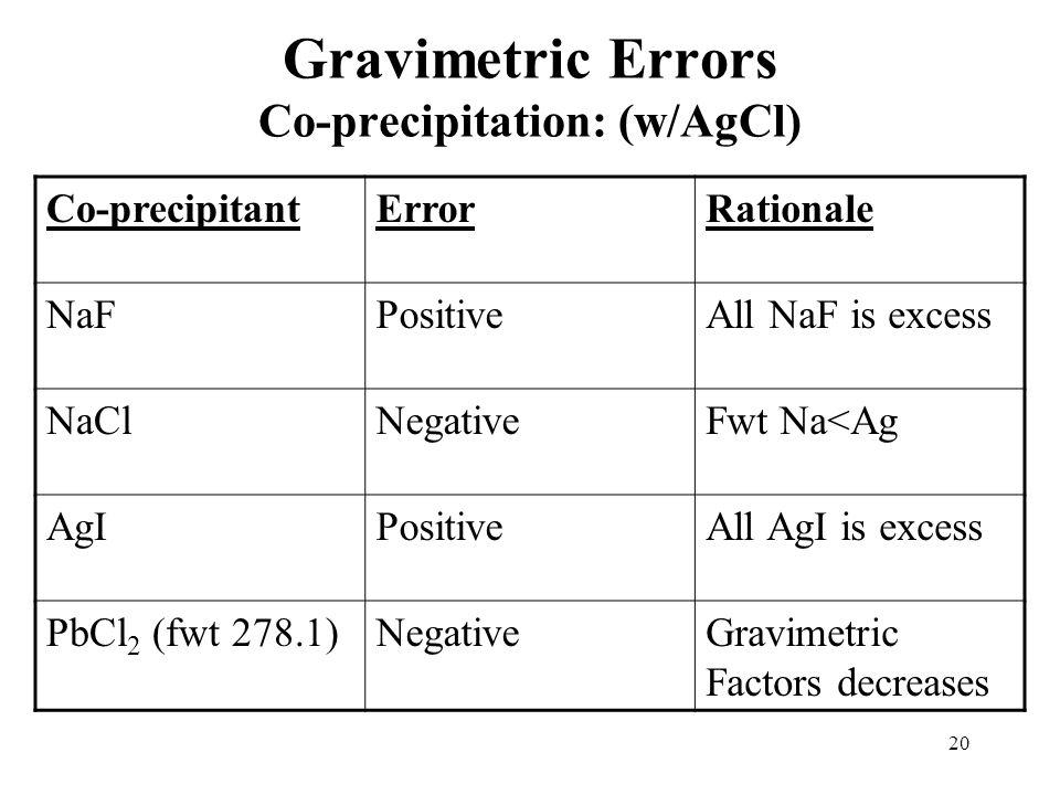 20 Gravimetric Errors Co-precipitation: (w/AgCl) Co-precipitantErrorRationale NaFPositiveAll NaF is excess NaClNegativeFwt Na<Ag AgIPositiveAll AgI is