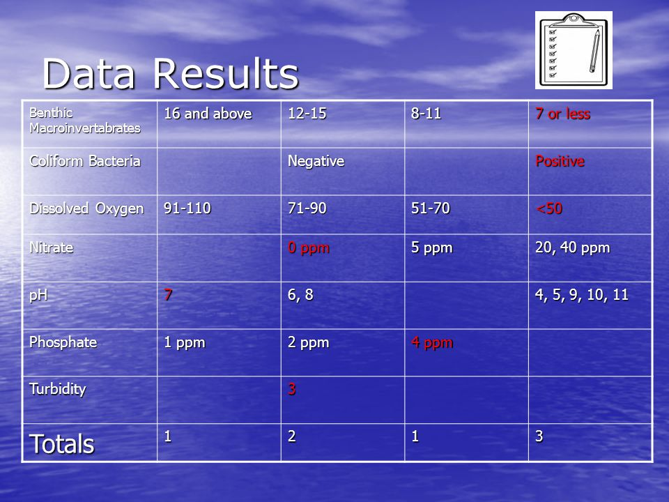Data Results Benthic Macroinvertabrates 16 and above 12-158-11 7 or less Coliform Bacteria NegativePositive Dissolved Oxygen 91-11071-9051-70<50 Nitrate 0 ppm 5 ppm 20, 40 ppm pH7 6, 8 4, 5, 9, 10, 11 Phosphate 1 ppm 2 ppm 4 ppm Turbidity3 Totals1213