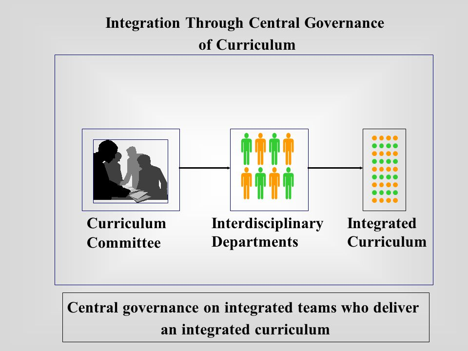 EDC Medical School  Integration Through Central Governance of Curriculum   Central governance on integrated teams who deliver an integrated curriculum Curriculum Committee Interdisciplinary Departments Integrated Curriculum