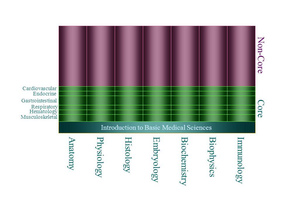 Cardiovascular Organ System AnatomyPhysiologyHistologyEmbryologyBiochemistryBiophysicsImmunology Core Non-Core Introduction to Basic Medical Sciences Endocrine Organ System Gastrointestinal Organ System Respiratory Organ System Hematology Organ System Musculoskeletal Organ System