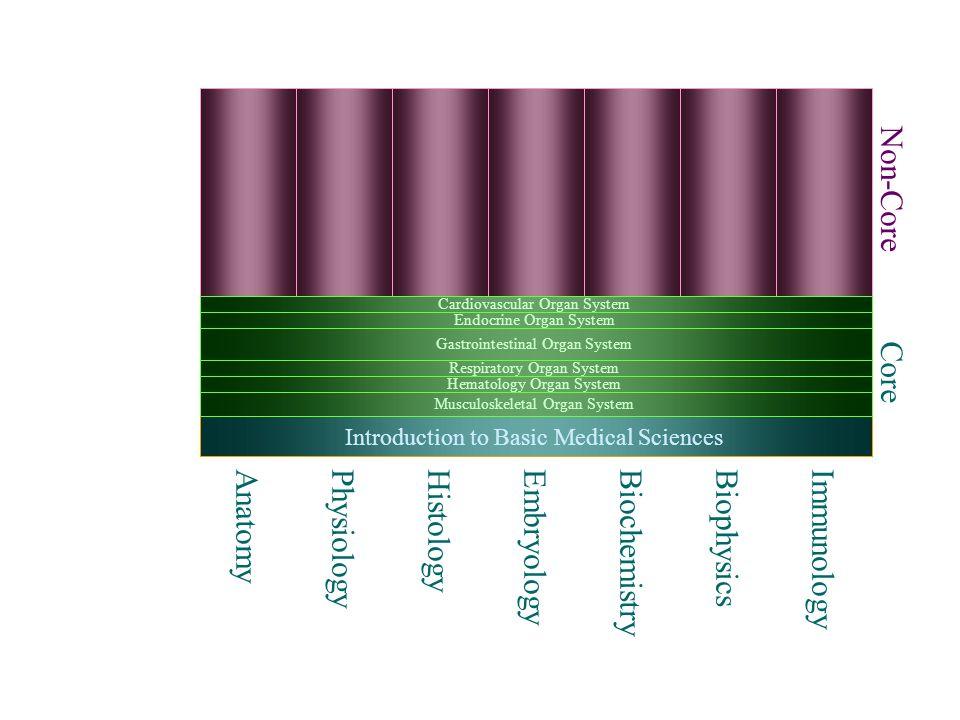 EDC Medical School 7 8 9 10 11 12 1 2 3 4 5 6 7 Emergency Medicine   Project Based Learning Office Based     Disease Management Case Management Population Management Practice Management Dermatology  Ophthalmology  E.N.T.