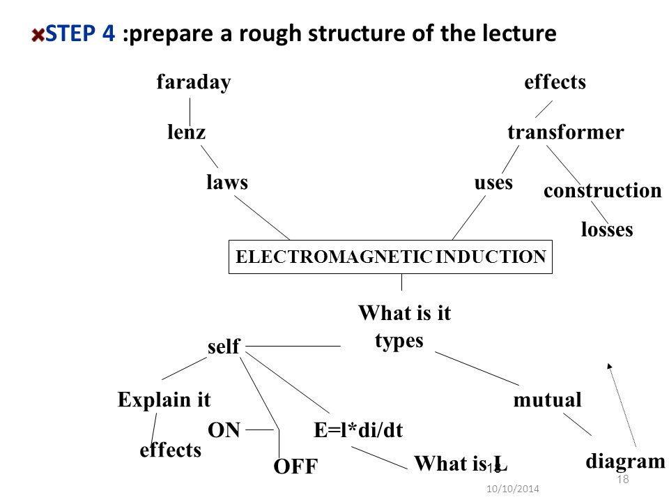10/10/2014 18 STEP 4 :prepare a rough structure of the lecture ELECTROMAGNETIC INDUCTION uses transformer effects construction losses laws lenz farada