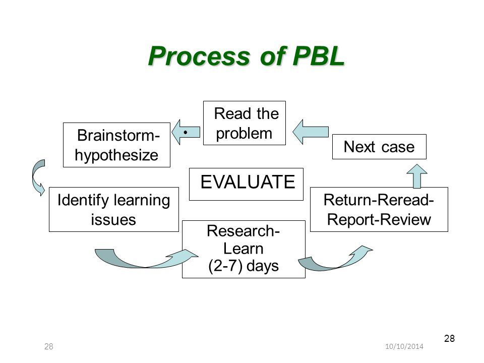 10/10/201428 Process of PBL Read the problem Brainstorm- hypothesize Identify learning issues Research- Learn (2-7) days Return-Reread- Report-Review
