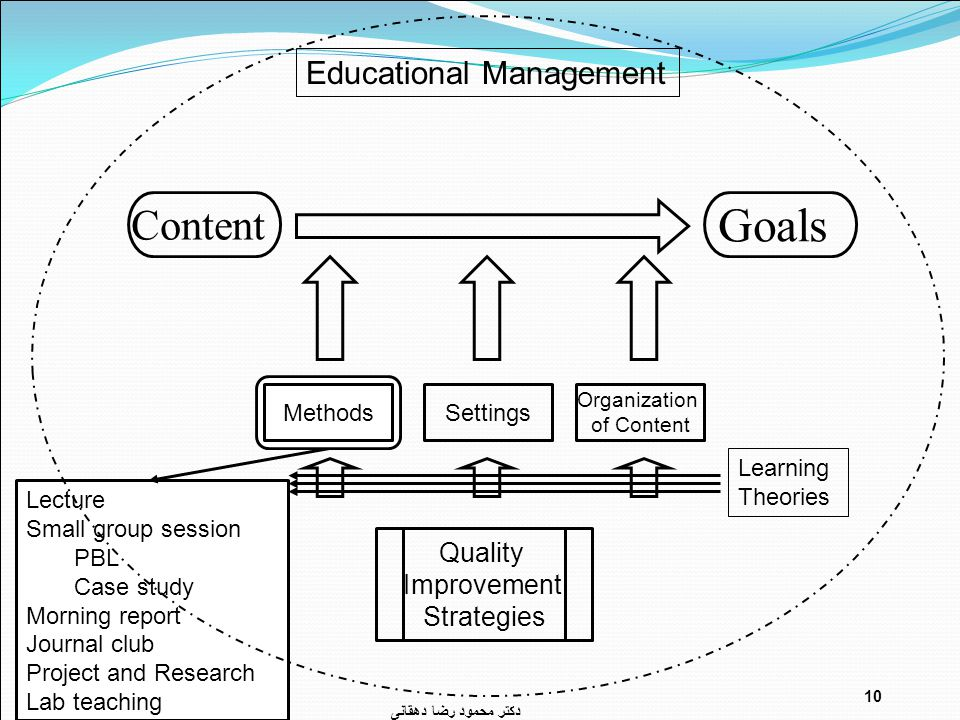 Lecture Small group session PBL Case study Morning report Journal club Project and Research Lab teaching دکتر محمود رضا دهقانی 10 Goals Content Organization of Content MethodsSettings Quality Improvement Strategies Educational Management Learning Theories