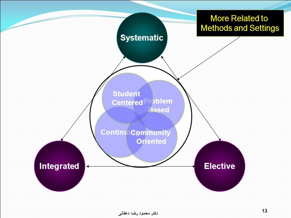 دکتر محمود رضا دهقانی 13 IntegratedElective Systematic Problem Based Continuing Community Oriented Student Centered More Related to Methods and Settings