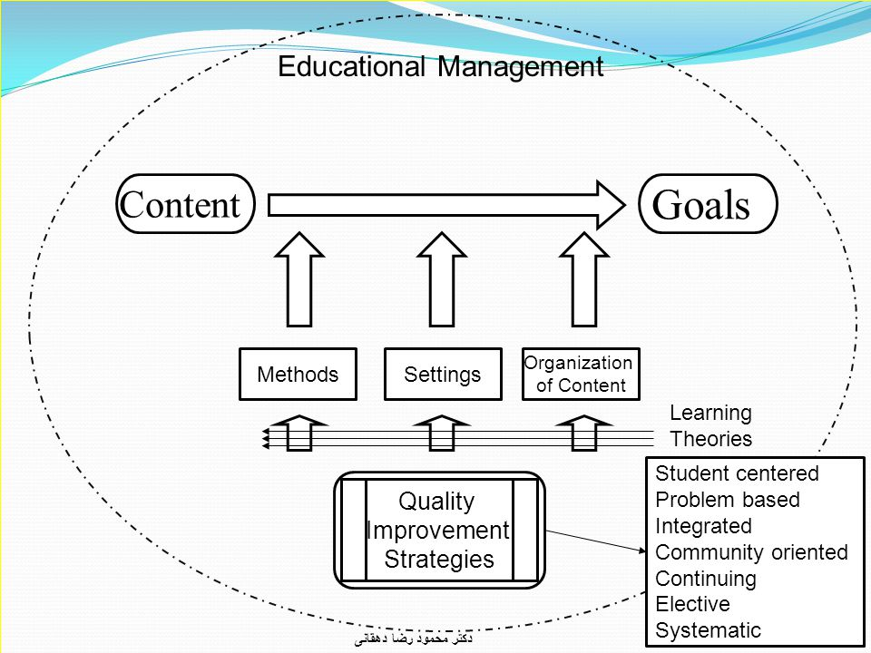 3 Goals Content Organization of Content MethodsSettings Quality Improvement Strategies Educational Management Learning Theories Student centered Problem based Integrated Community oriented Continuing Elective Systematic