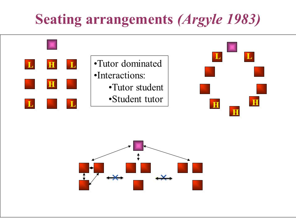 10/10/201417 Seating arrangements (Argyle 1983) H H LL LL Tutor dominated Interactions: Tutor student Student tutor H H H LL