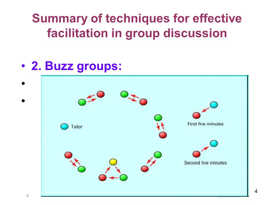 10/10/20145 5 Summary of techniques for effective facilitation in group discussion 3.