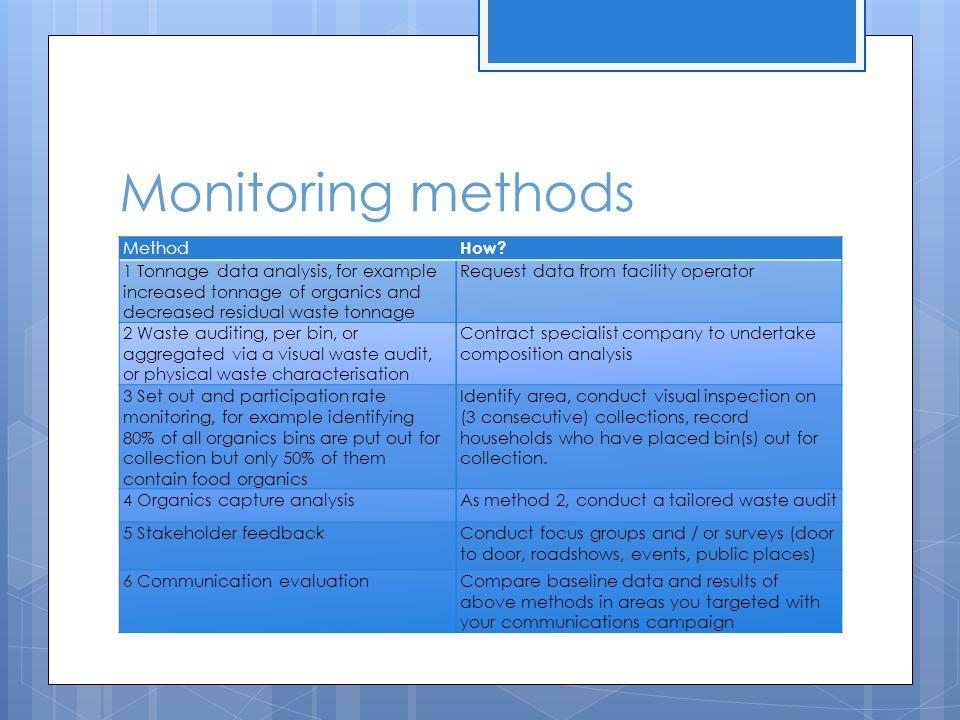 Monitoring methods Method How.
