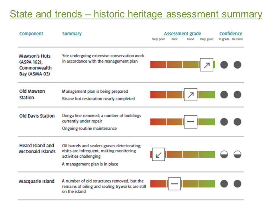 State and trends – historic heritage assessment summary