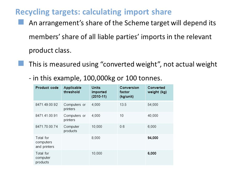 Recycling targets: calculating import share Product codeApplicable threshold Units imported (2010-11) Conversion factor (kg/unit) Converted weight (kg