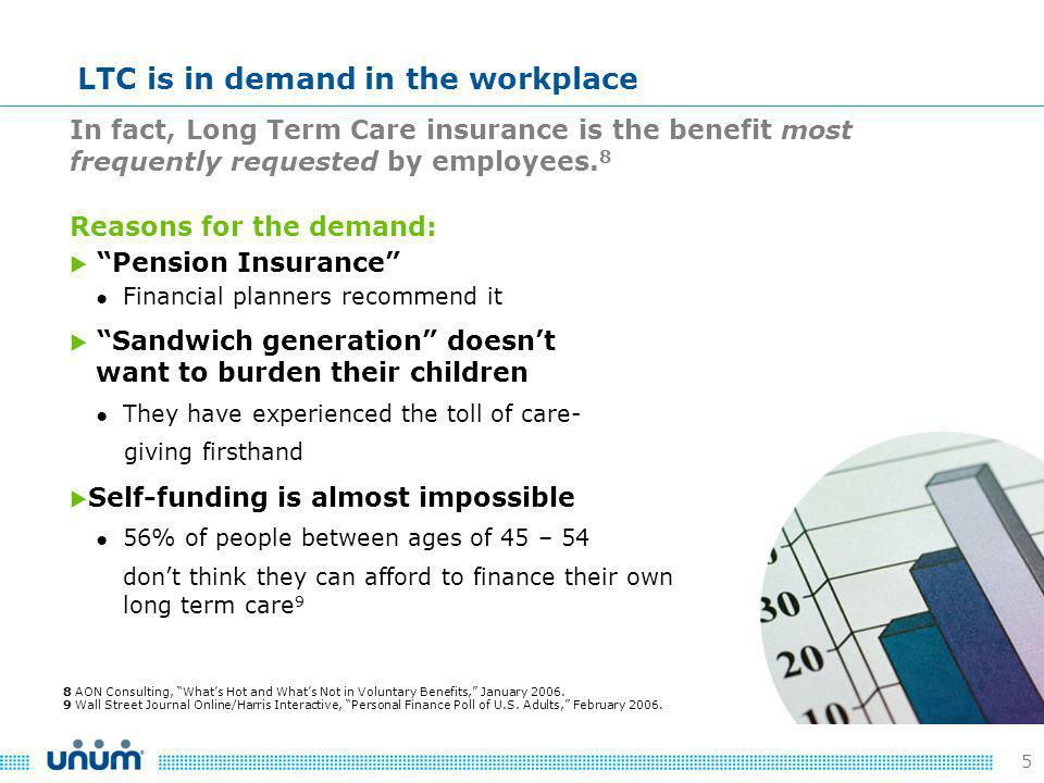 5 In fact, Long Term Care insurance is the benefit most frequently requested by employees.