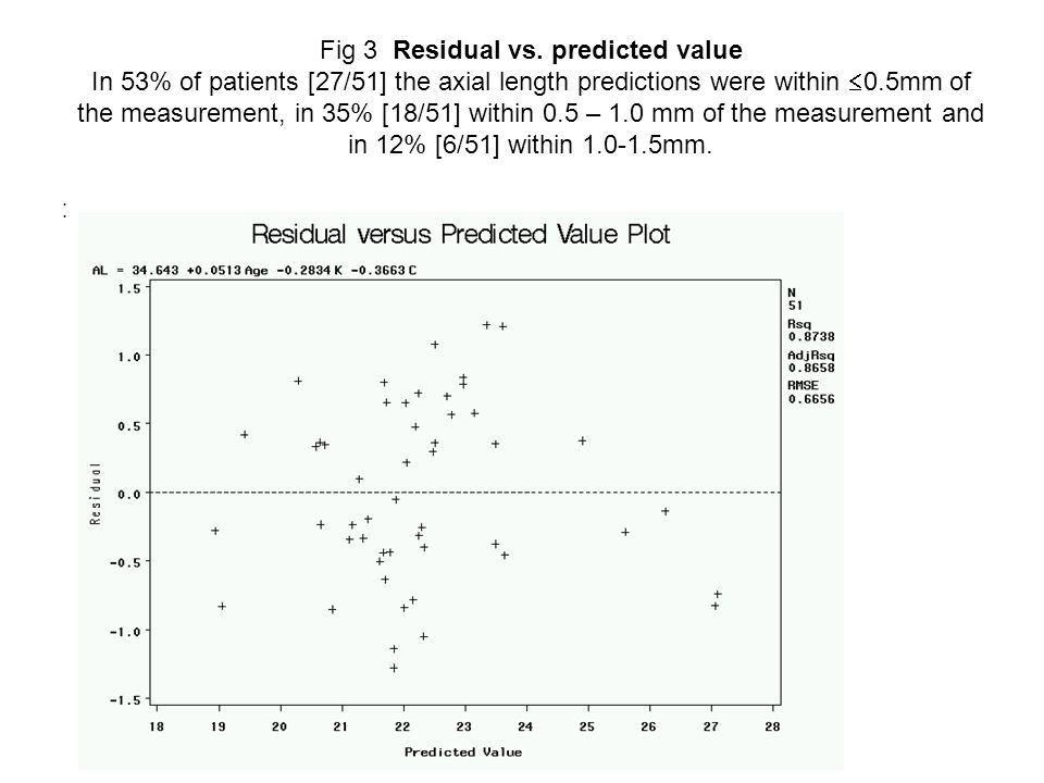 Fig 3 Residual vs.