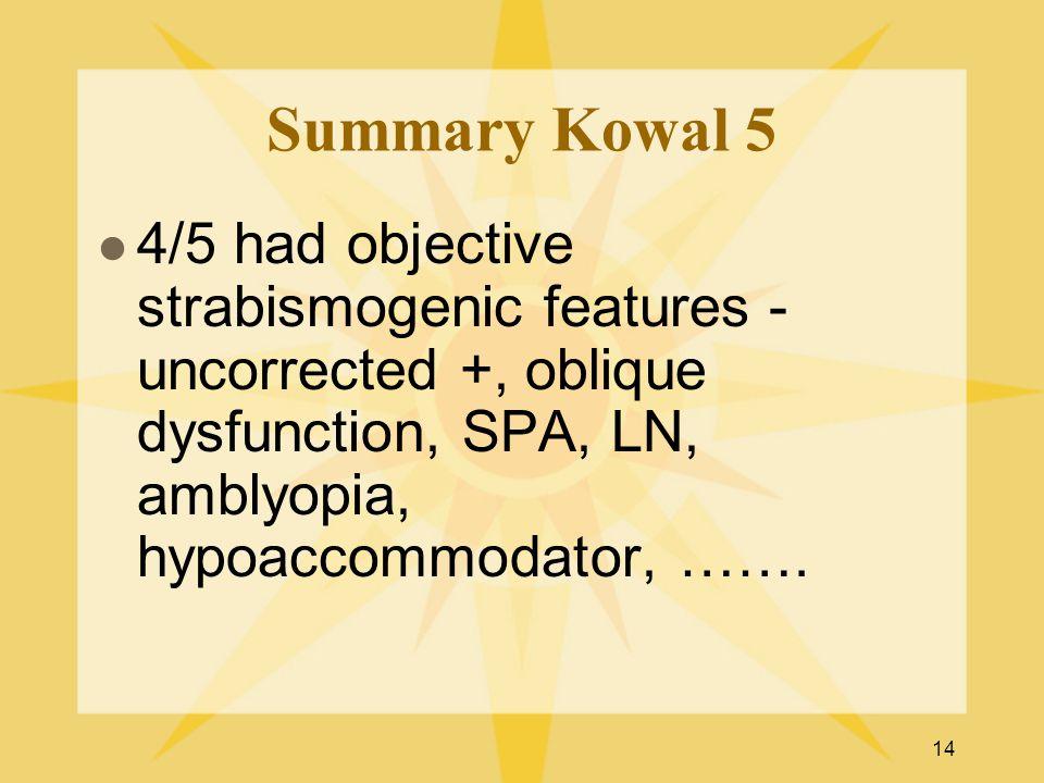 14 Summary Kowal 5 4/5 had objective strabismogenic features - uncorrected +, oblique dysfunction, SPA, LN, amblyopia, hypoaccommodator, …….