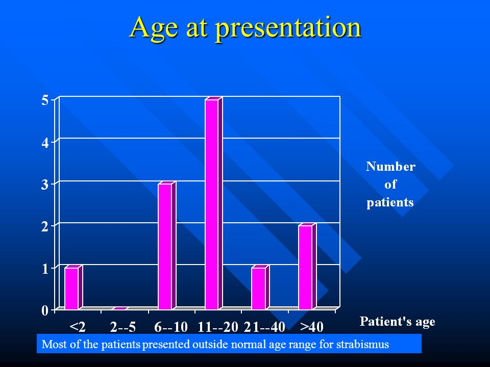 Age at presentation Most of the patients presented outside normal age range for strabismus