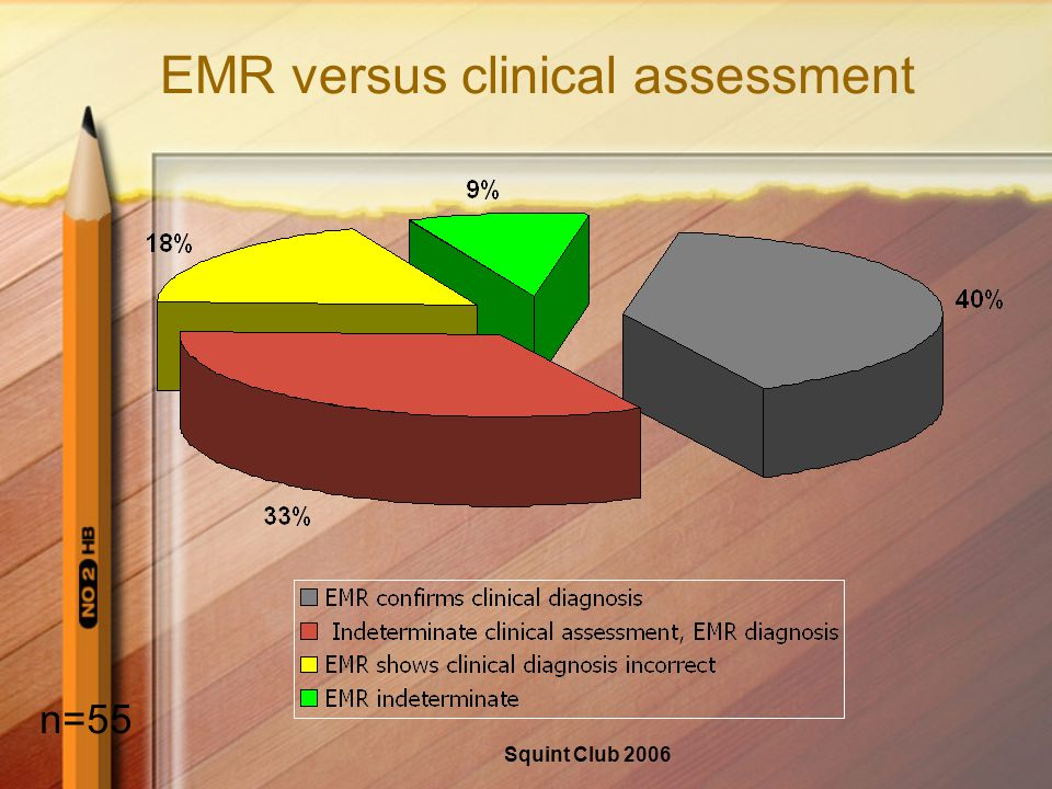 Squint Club 2006 EMR versus clinical assessment n=55