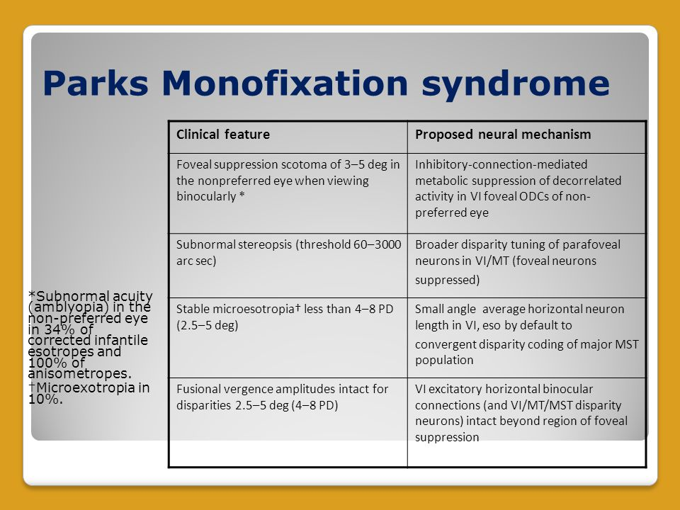 Parks Monofixation syndrome *Subnormal acuity (amblyopia) in the non-preferred eye in 34% of corrected infantile esotropes and 100% of anisometropes.