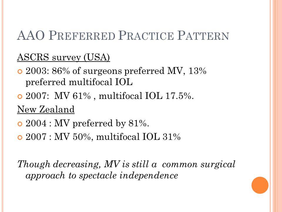 AAO P REFERRED P RACTICE P ATTERN ASCRS survey (USA) 2003: 86% of surgeons preferred MV, 13% preferred multifocal IOL 2007: MV 61%, multifocal IOL 17.