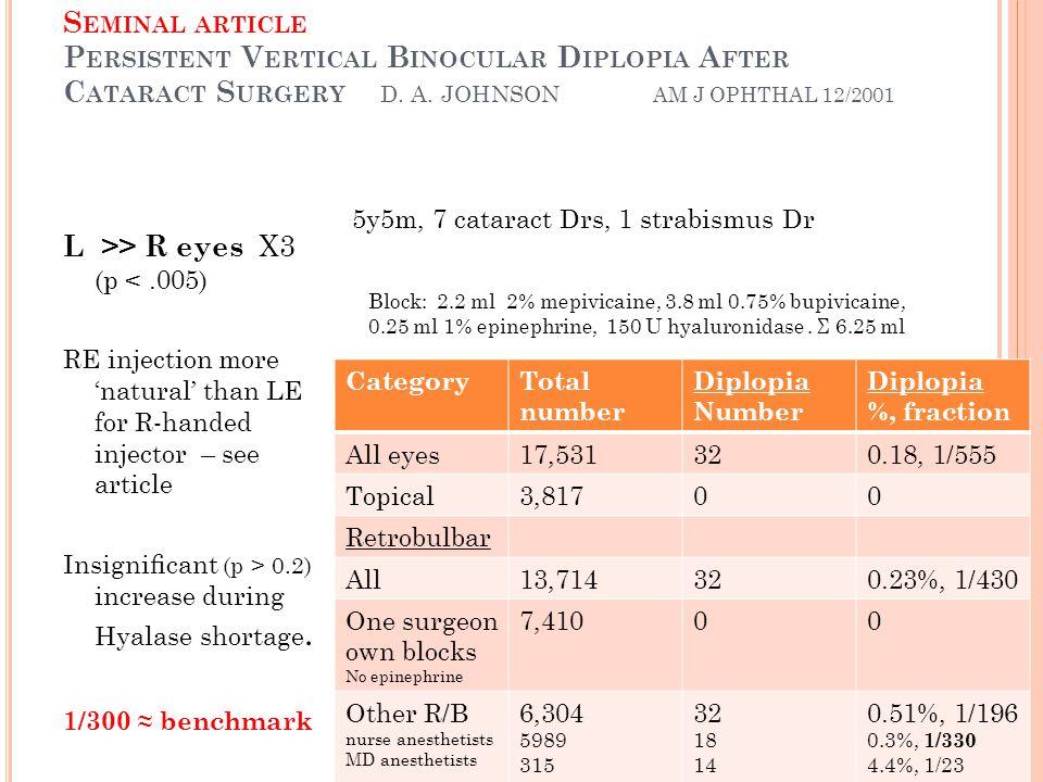 S EMINAL ARTICLE P ERSISTENT V ERTICAL B INOCULAR D IPLOPIA A FTER C ATARACT S URGERY D. A. JOHNSON AM J OPHTHAL 12/2001 L >> R eyes X3 (p <.005) RE i